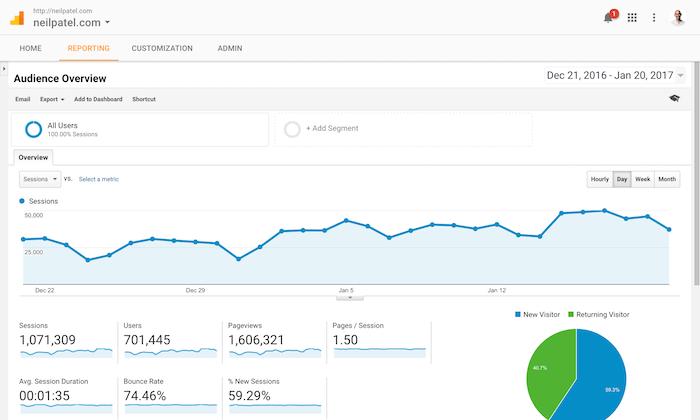 Use o Google Analytics para refinar a estratégia de marketing